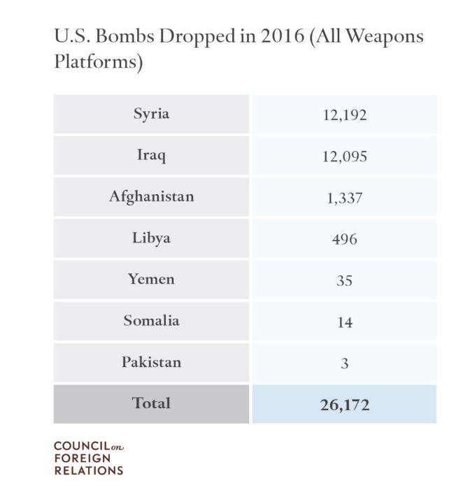 Бомбардировки США - статистика за 2016-й год