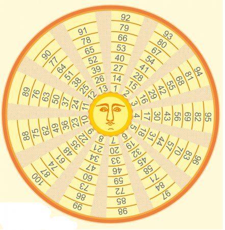 Гадальный круг царя Соломона