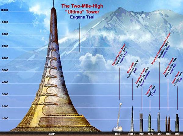 Будущее самое высокое здание в мире!(4 фото)