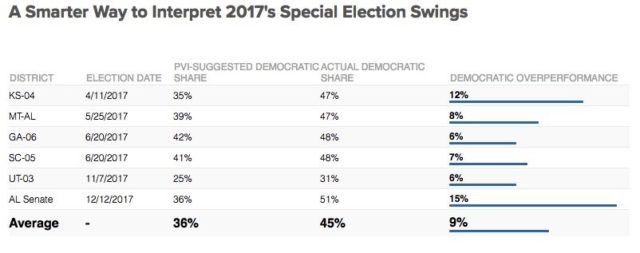 Special Elections Have Swung Solidly to Democrats