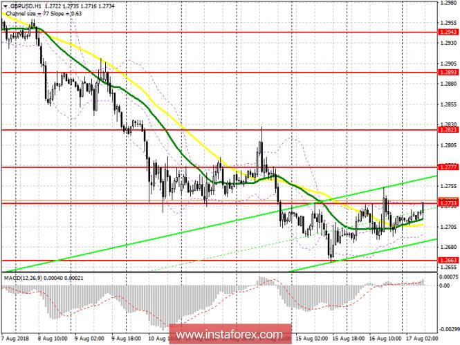 Торговый план на европейскую сессию 17 августа GBP/USD