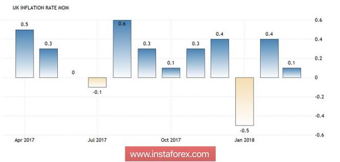 GBP/USD: дальнейшая коррекция цены зависит от завтрашнего релиза