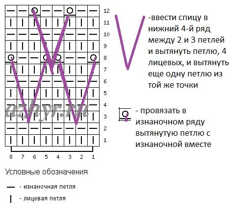 Узоры из вытянутых петель спицами схемы и описание
