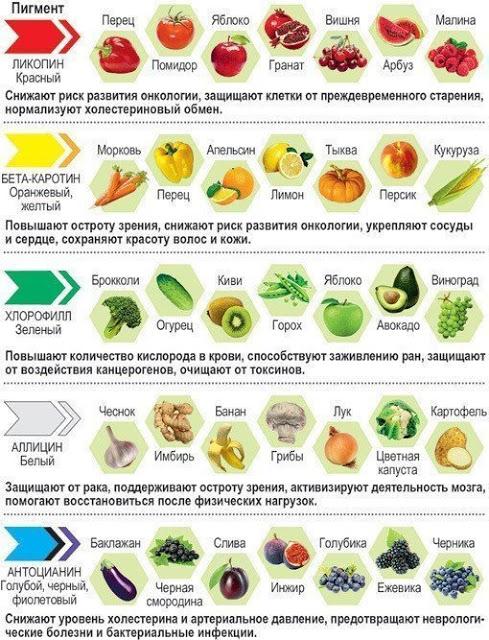 Запоминайте полезность продуктов