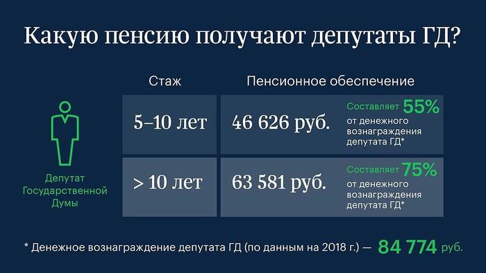 Пенсия у депутатов