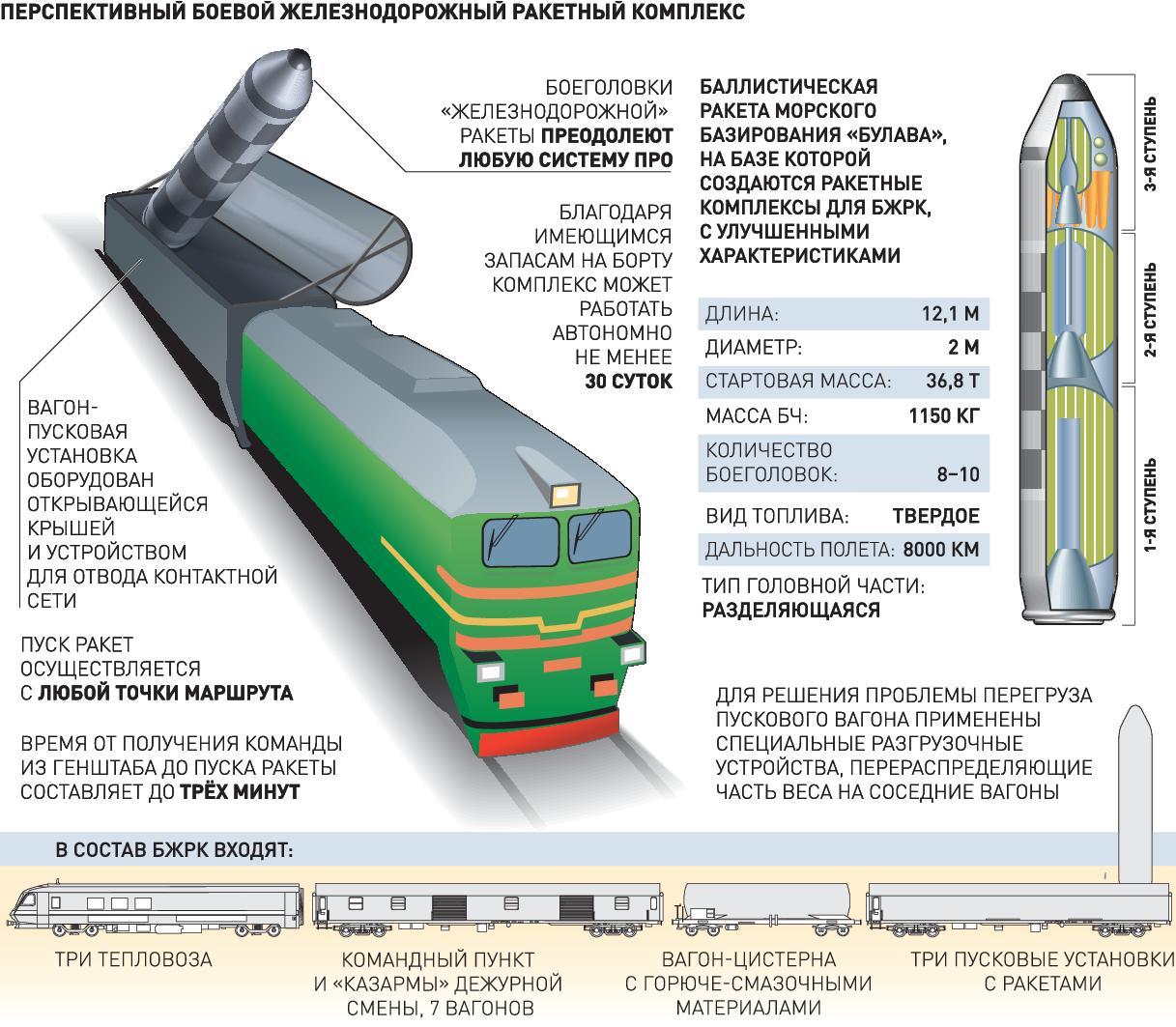 Разработка боевых железнодорожных комплексов нового поколения прекращена