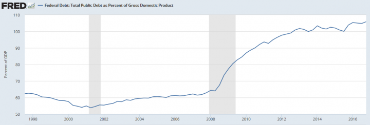 Цена обслуживания госдолга США обновляет исторический максимум