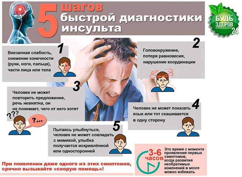 http://budzdorov24.com/wp-content/uploads/2016/02/kak-vovremya-raspoznat-insult-2.jpg