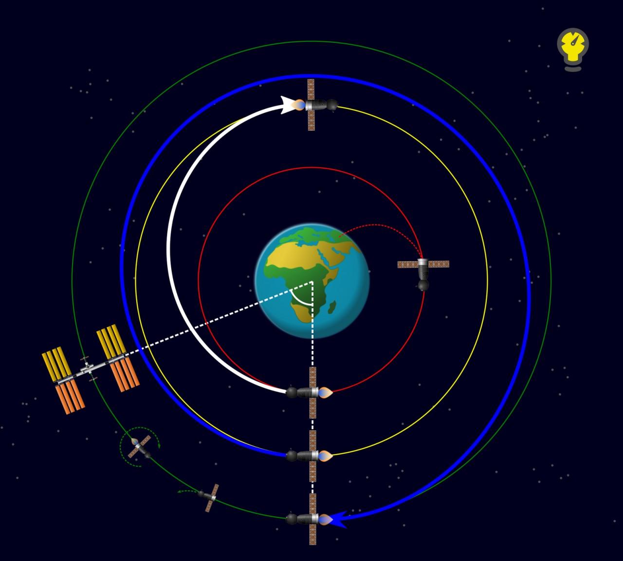 Стыковка космического корабля с МКС