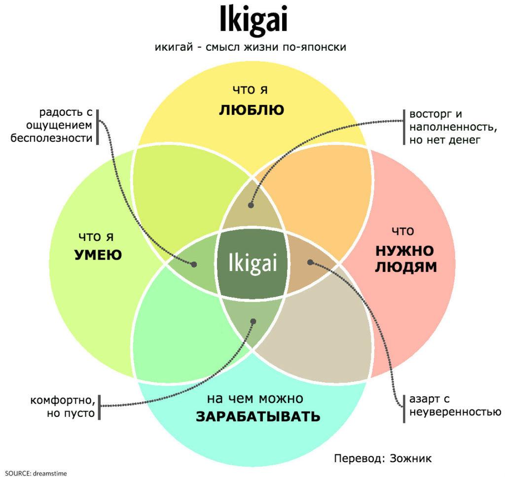 Икигай: как жить долго, здорово и счастливо