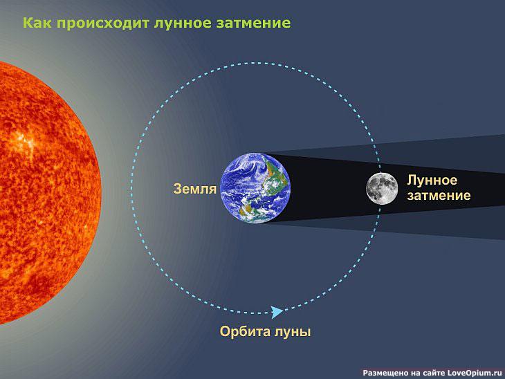Полное лунное затмение 10 декабря
