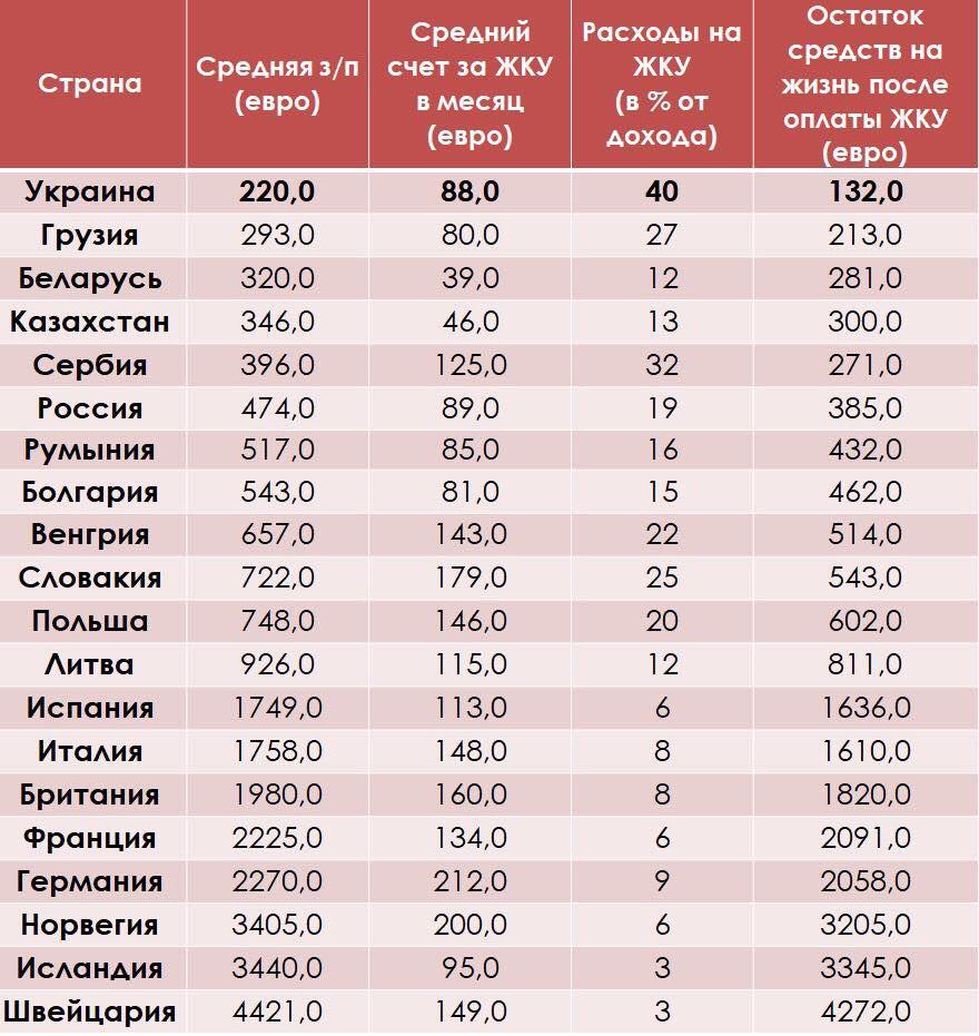 В Беларуси лучше, чем на Украине