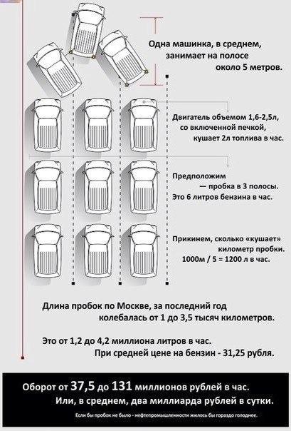 """Статистика """"прожорливости"""" пробок"""