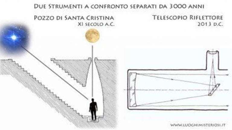 Загадка колодца Санта-Кристина на острове Сардиния