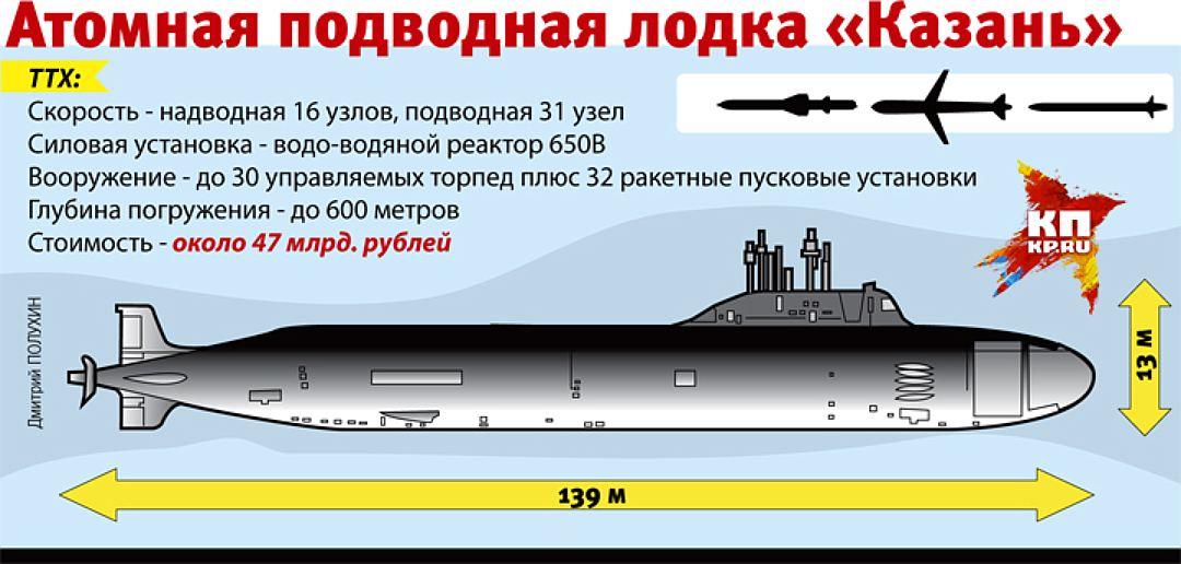 новое оружие россии подводные лодки