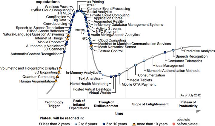 Десять перспективных технологий, вокруг которых ещё не успел подняться шум