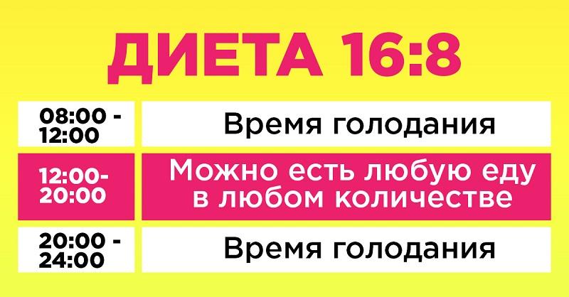 диета 16 8