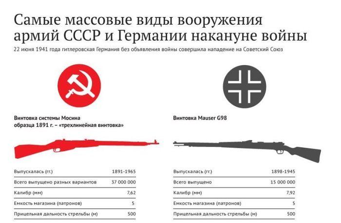 Вооружение армий СССР и Германии накануне войны