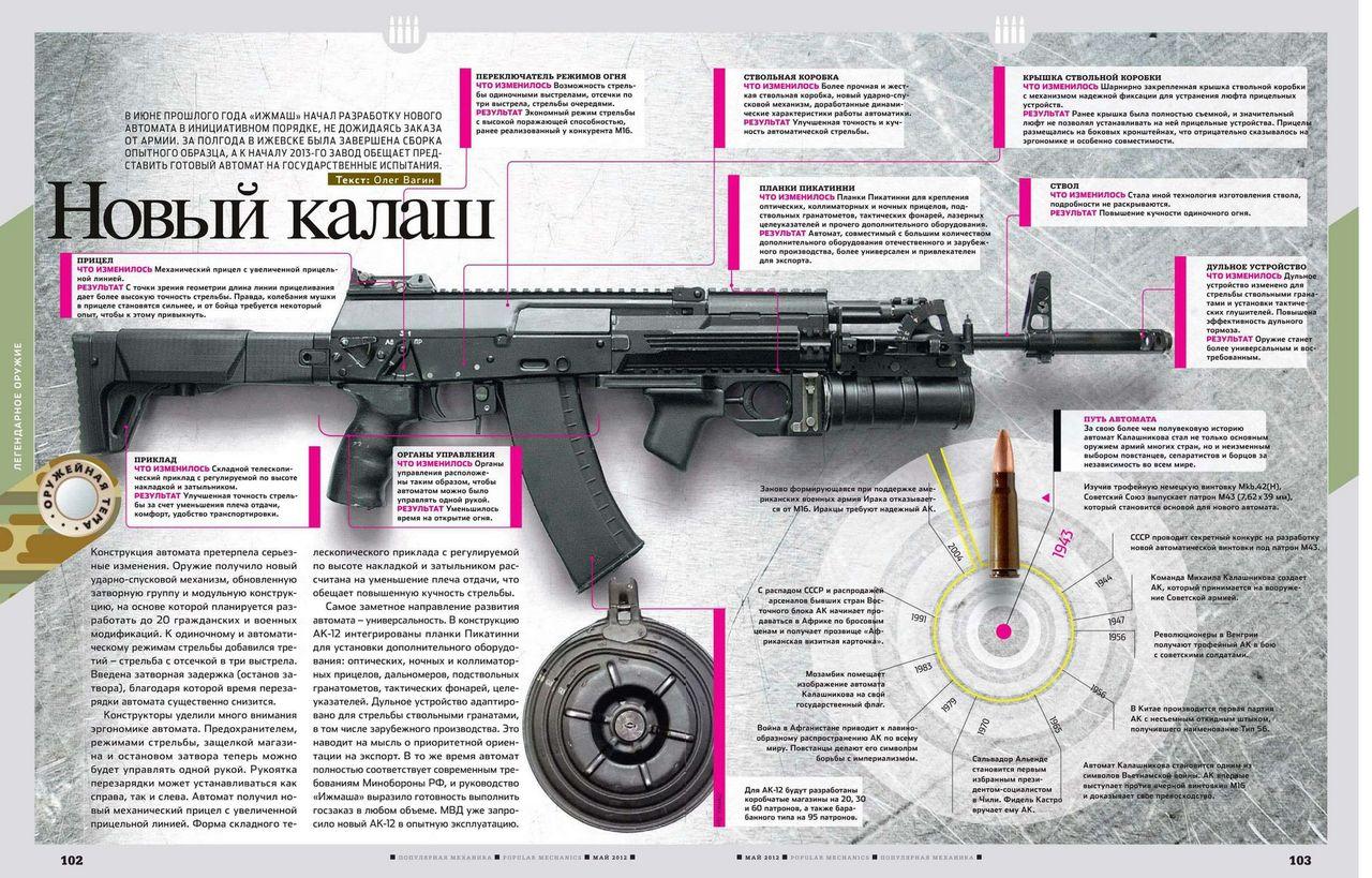 Сделано в россии автомат калашникова 12 фотография