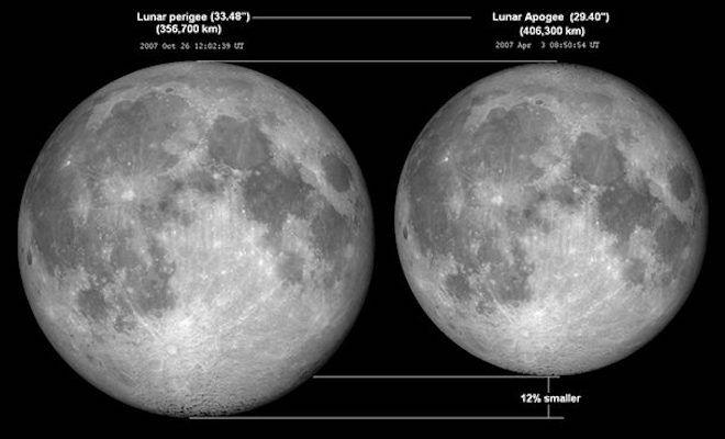 Сравнение космических тел