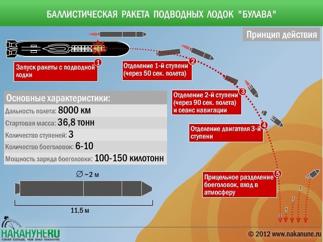 Булава - характеристики Российской твердотопливной баллистической ракеты комплекса Д-30