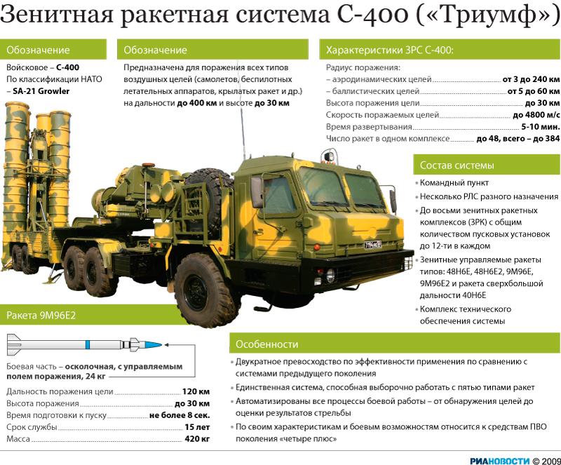 """""""Русские ракеты побеждают"""": как комплексы С-400 довели США до истерики."""