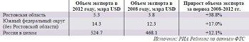 Динамика экспорта в Ростовской области