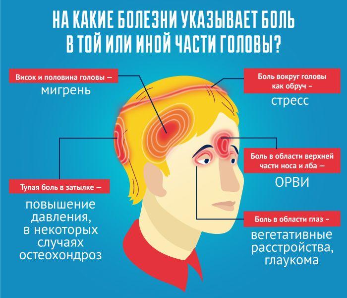 Головные боли мигрень болезни