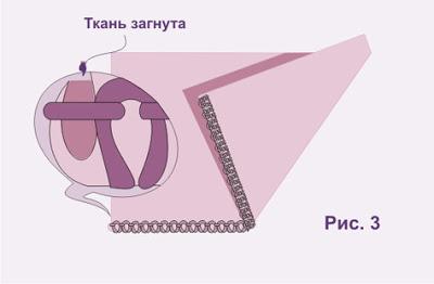 Машинные швы картинка