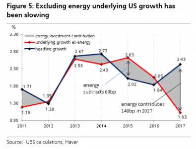 """Ведущие банки Европы разоблачают миф об устойчивости экономики США: """"Это закончится плохо"""""""