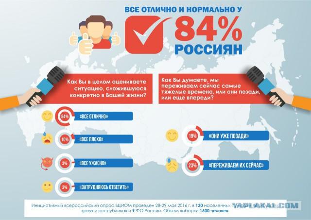 """ВЦИОМ: 84% россиян оценивают ситуацию в стране и в личной жизни на """"отлично"""", """"хорошо"""" и """"нормально"""""""