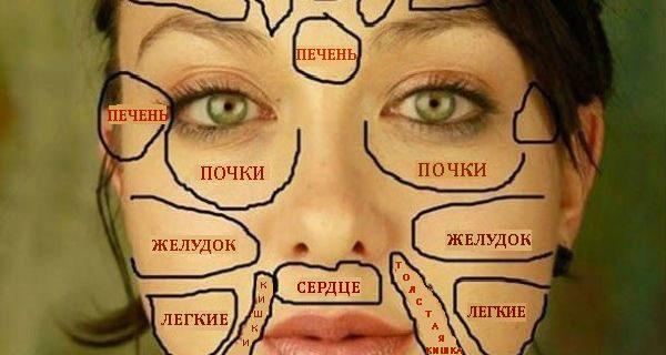 Ваше здоровье на китайской «карте лица»
