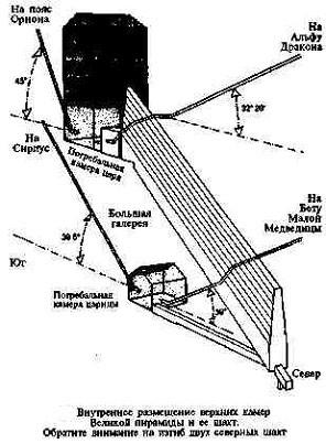 О частотной настройке пирамид