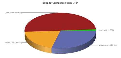 Домен .РФ: первопроходец и трендсеттер
