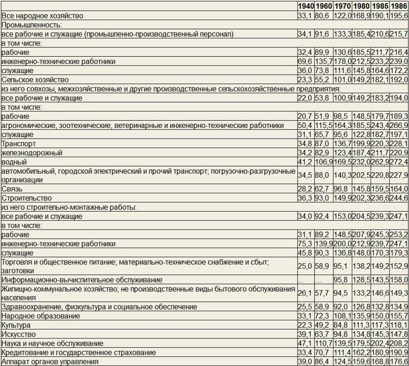 Среднемесячная денежная заработная плата рабочих и служащих по отраслям народного хозяйства (рублей)  история, ссср