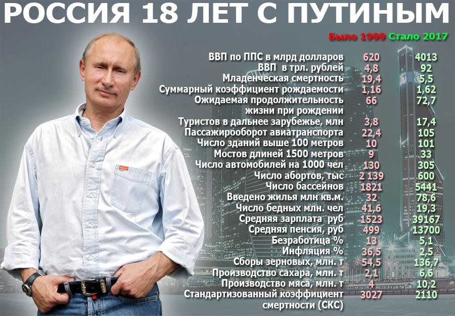 Промежуточные итоги правления Владимира Путина