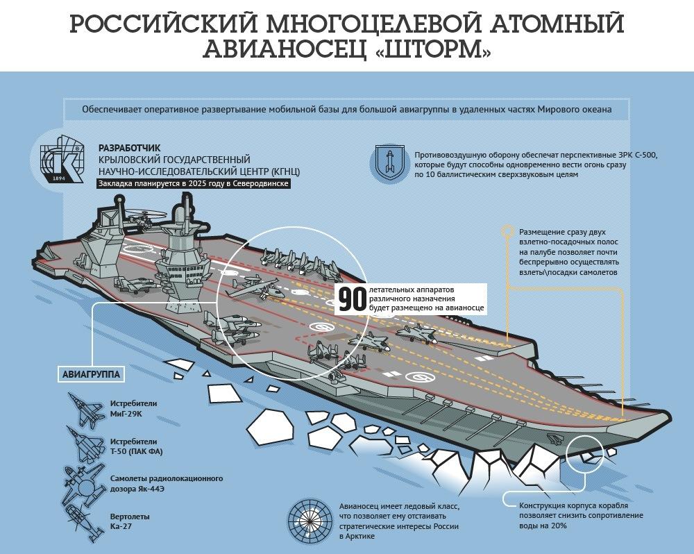 Авианосец - Проект 23000Э «Шторм»