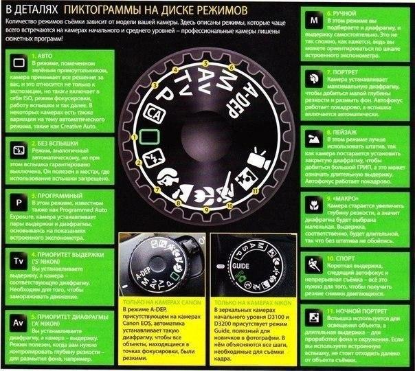 Как пользоваться цифровой зеркальной камерой - 34 совета