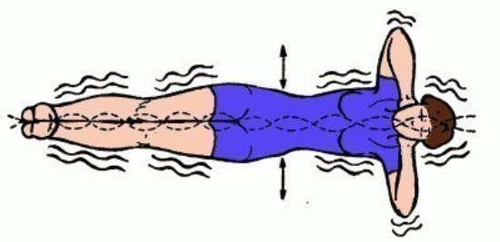 Упражнение «Золотая рыбка» для позвоночника