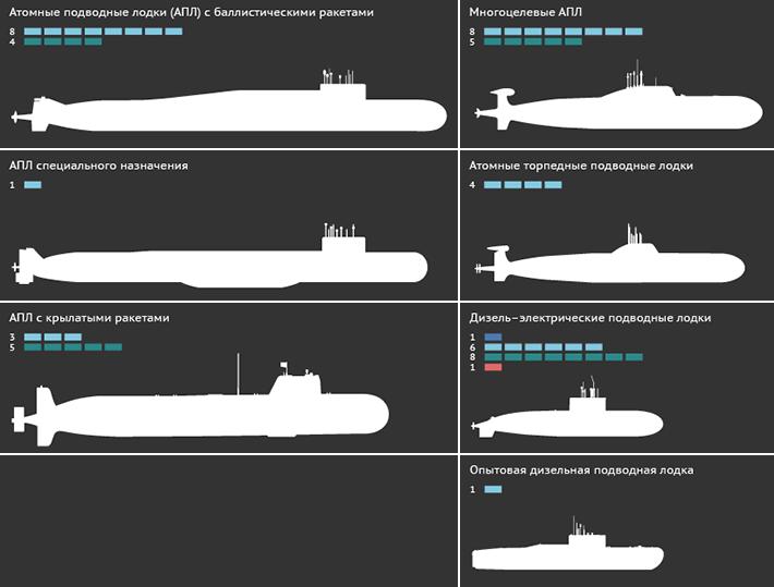 подводная лодка верхотурье габаритные размеры оформить ОСАГО