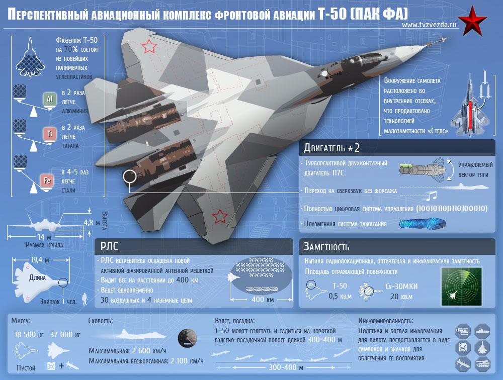 """Сбылся худший кошмар ВВС США – У России появилось то, что """"съест на завтрак"""" истребитель F-35"""