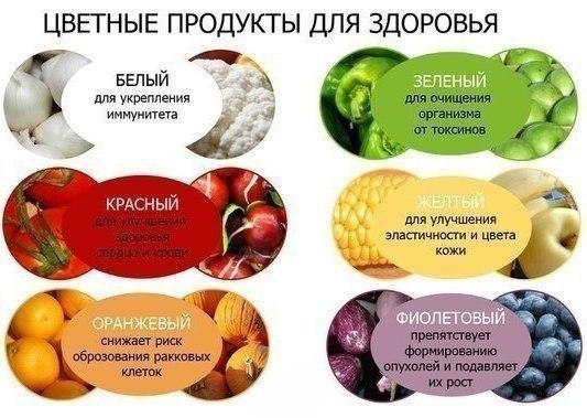Цветные продукты для здоровья