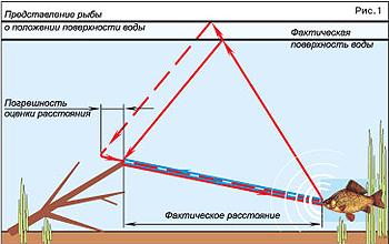 атмосферное давление для клева окуня