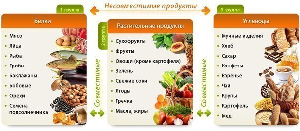 Полезные таблицы о здоровье
