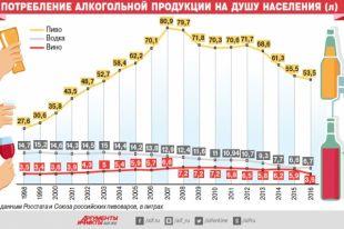Потребление алкогольной продукции надушу населения. Инфографика