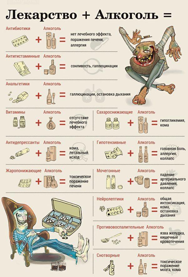 Самые опасные сочетания алкоголя и лекарств