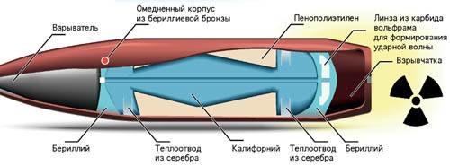Почему СССР отказался от атомных пуль