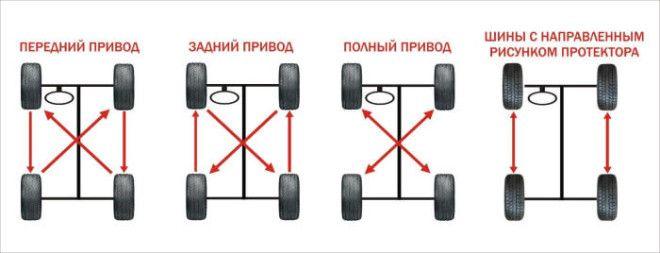 Производители рекомендуют каждые 10 тыс км проводить ротацию шин