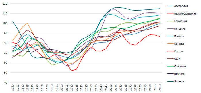 Демограф: увеличения продолжительности жизни нет и не будет