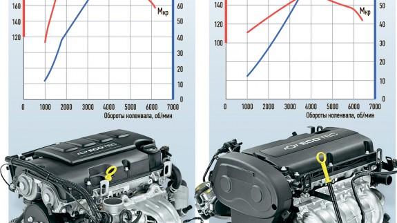 Chevrolet Cruze: турбо против атмосферника